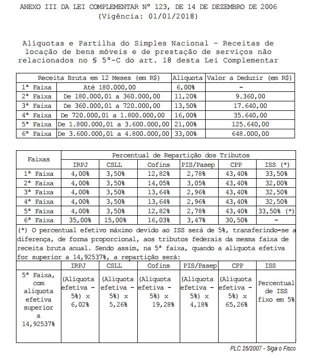 PLC 25-2015 - ANEXO III