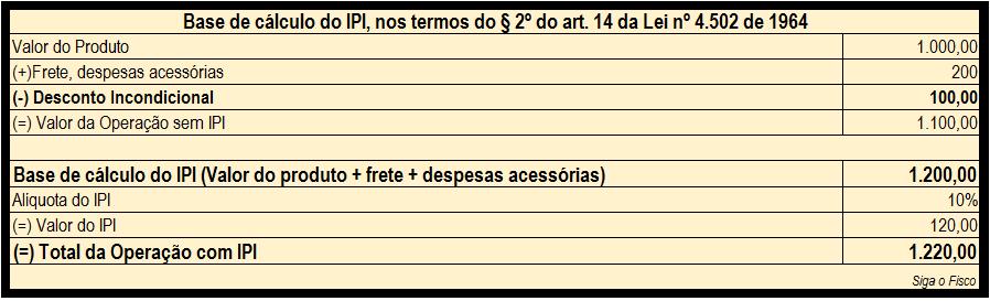 IPI - BASE DE CALCULO - DESCONTO INCON-este